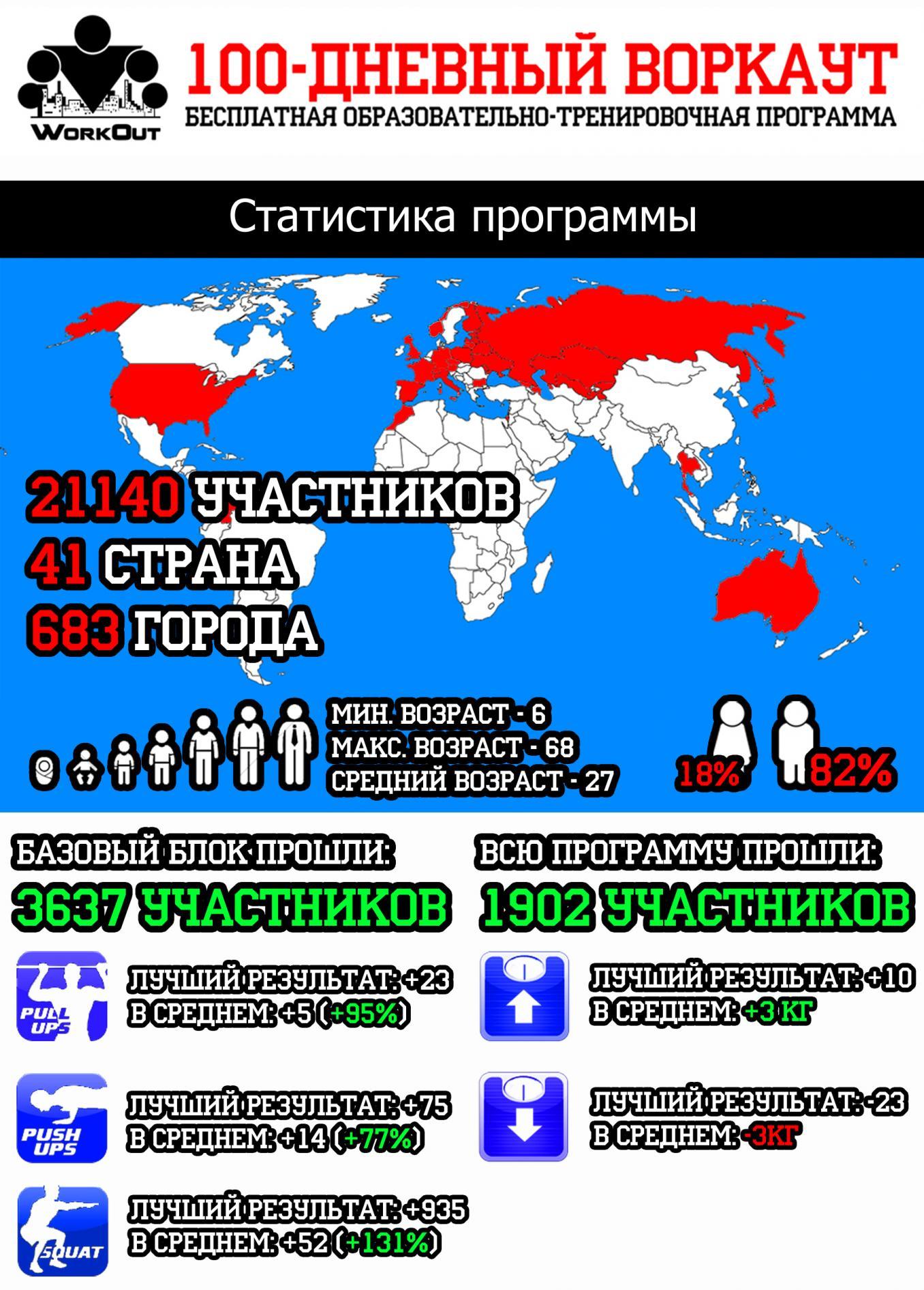 Статистика по результатам участников программы 100-дневный воркаут