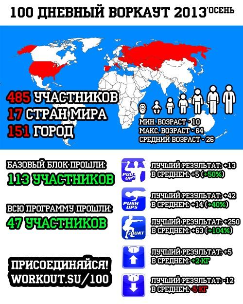 100 дневный воркаут 2013 (Осень) -  Итоги