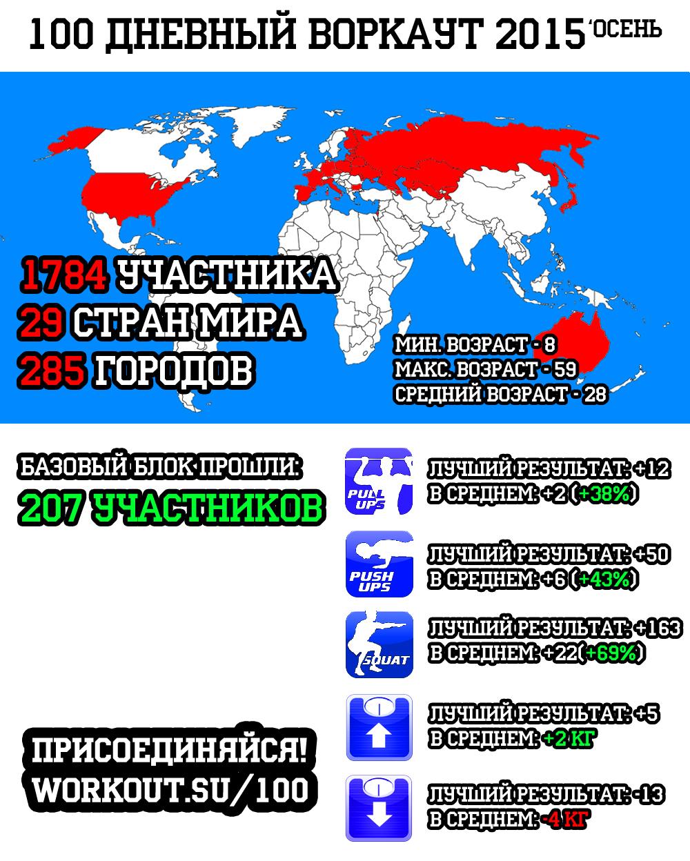 100 дневный воркаут 2015 (Осень) - Статистика на ЭКВАТОРЕ