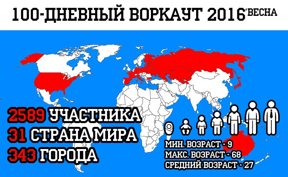 100-дневный воркаут 2016 (Весна) - Статистика на старте
