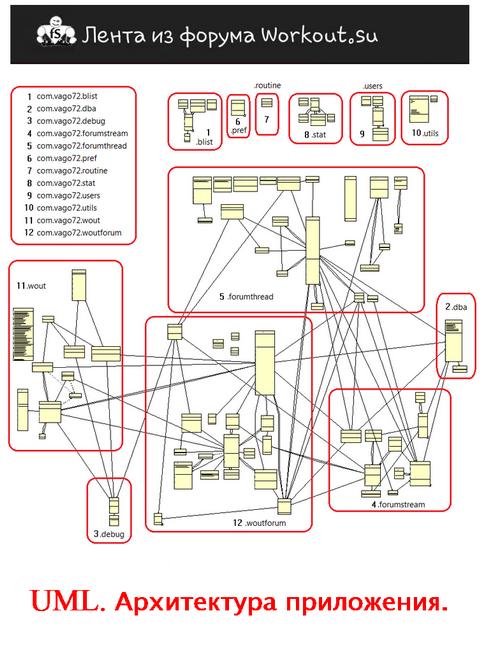 Программисты, сталкивающиеся с проектированием приложений, может подскажете ?
