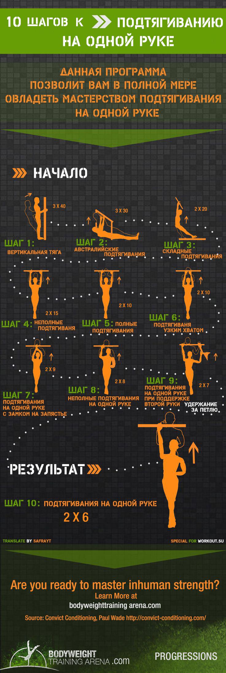 Программы тренировок с сайта Body Weight Training Arena