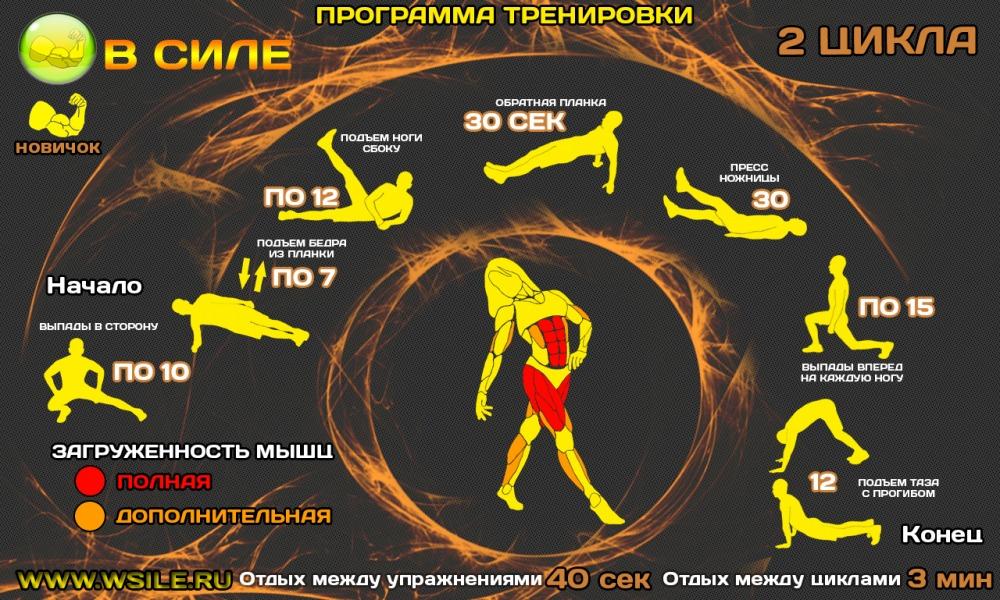 Программа тренировок для похудения кроссфит